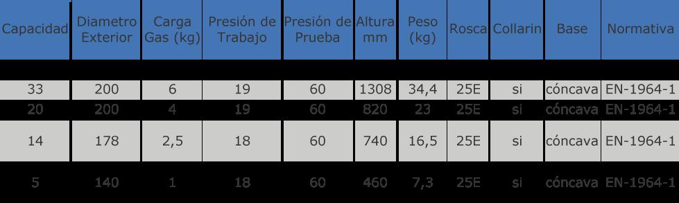 venta caracteristicas-botellas-gas-industrial